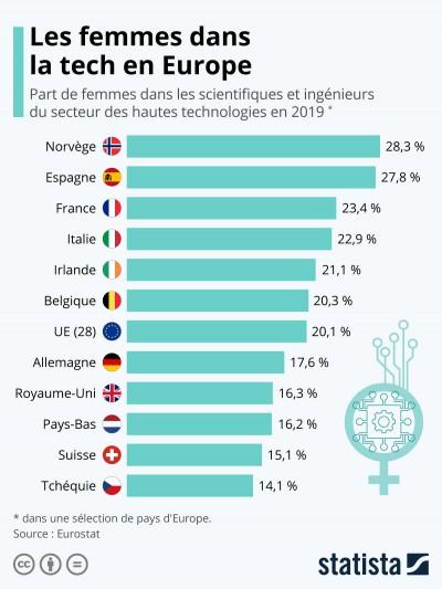 Femmes Tech Europe